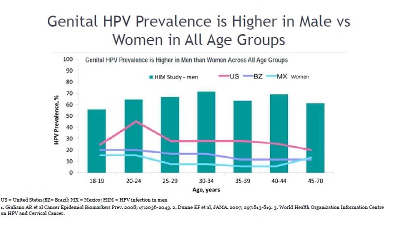 男性感染HPV的比率普遍都比女性多