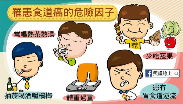 食道癌的高危成因